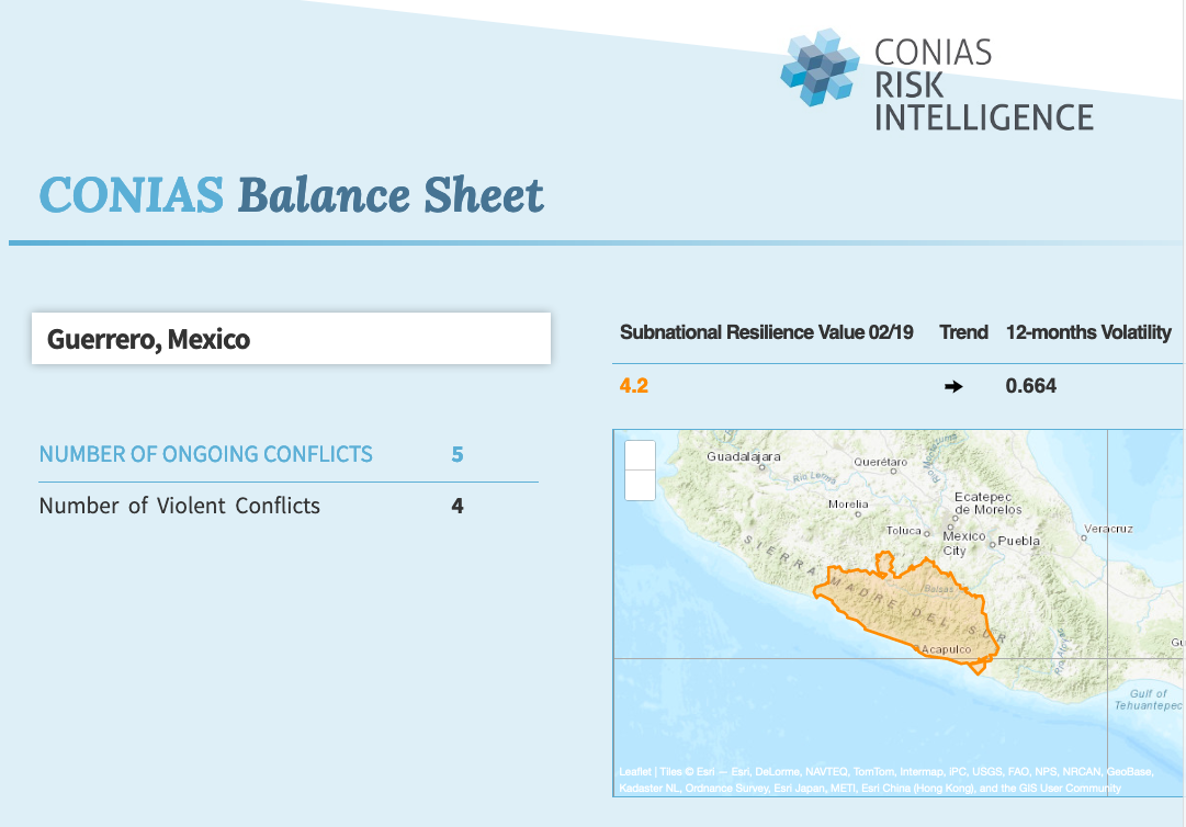 CONIAS Balance Sheets
